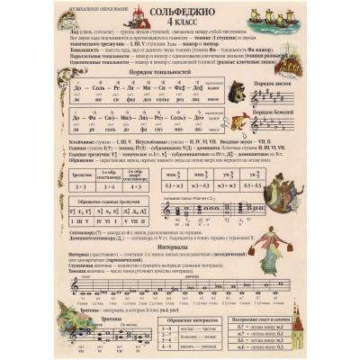 Справочные листы по сольфеджио 4 класс. Панова Н.В.