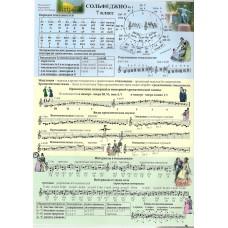 Справочные листы по сольфеджио 7 кл. Панова Н.В.