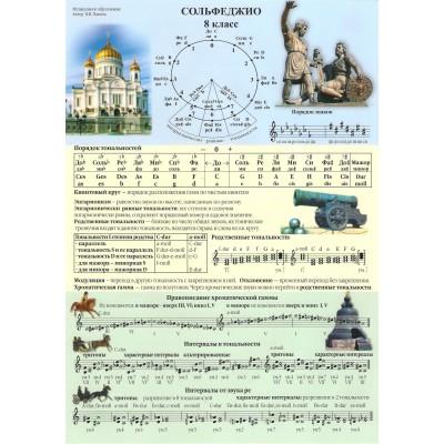 Справочные листы по сольфеджио 8 кл. Панова Н.В.